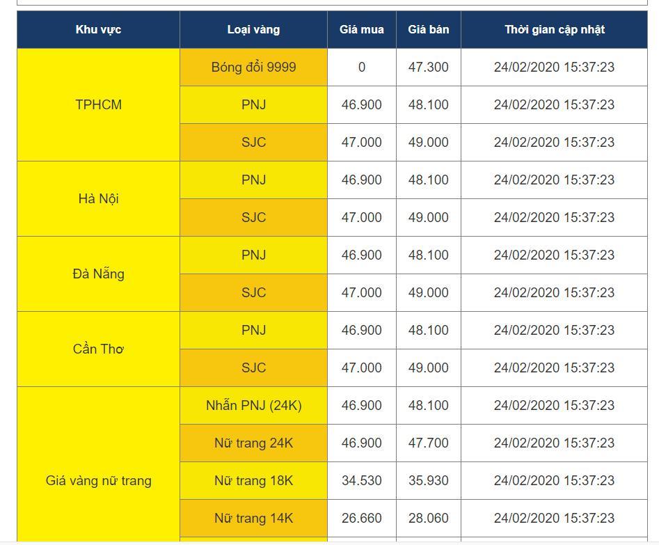 giá vàng tăng kỷ lục 24-02-2020
